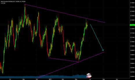NZDUSD: Good entry at this point
