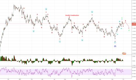 USDJPY: UJ : Finish wave b and do wave c Zigzag