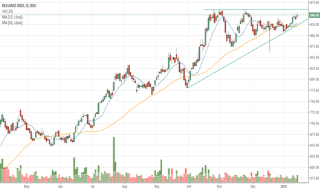 RELIANCE: #RELIANCE - Ascending Triangle
