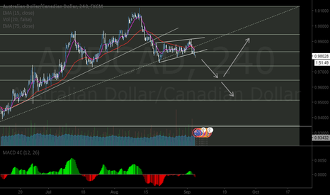 AUDCAD: AUDCAD 4H SELL BREAKOUT