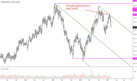 TATAMOTORS: Tata Motors: Is it a Potential Distribution?