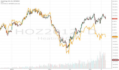 HOZ2012: Short HEATING OIL against buying CRUDE OIL
