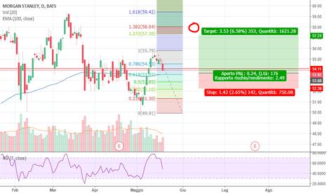 MS: Posizione LONG Morgan Stanley
