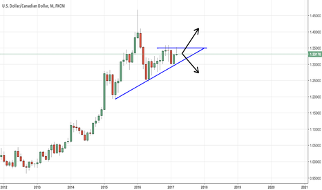 USDCAD: USDCAD Expect Big Moves Soon