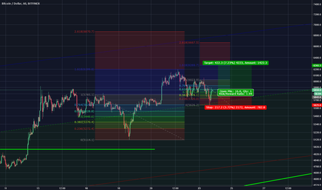 BTCUSD: new ath within 48hours