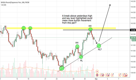 GBPJPY: Waiting for a break of yesterdays high and key area