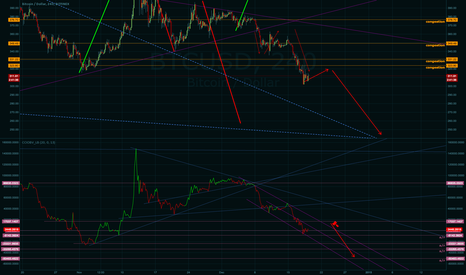 BTCUSD: If OBV stays in current bear channel