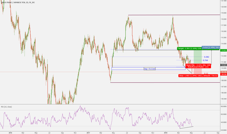 CHFJPY: After filling the gap, a break above 110.51 is a good buying opp
