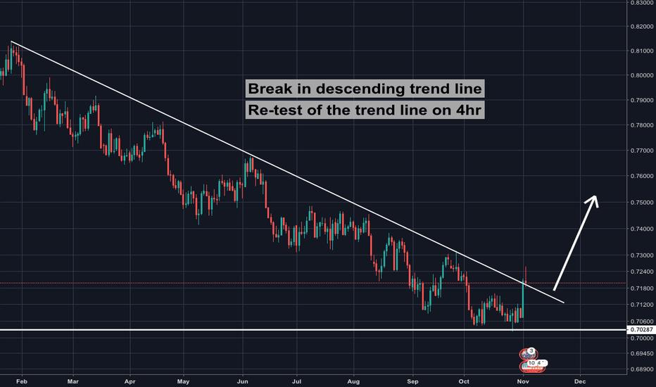 AUDUSD: AUD/USD trend break-out (Massive Pip Potential)