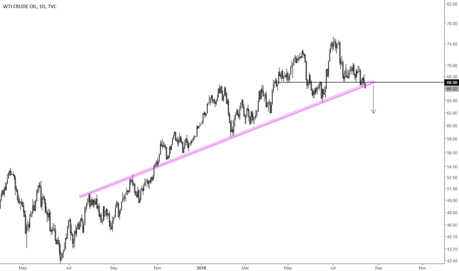 USOIL: Oil is going lower. See yuh