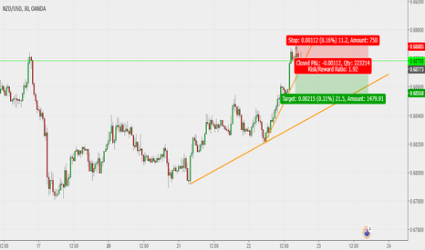 NZDUSD: Forex cycles and patterns, we love them