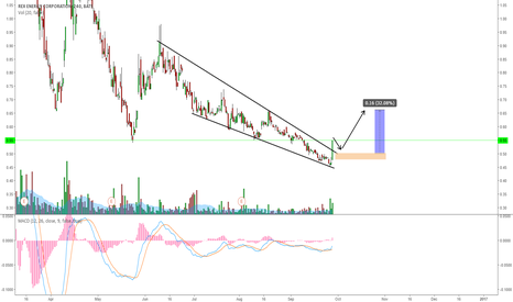 REXX: REXX POTENTIAL BREAKOUT ON WEDGE DRIVEN BY OIL