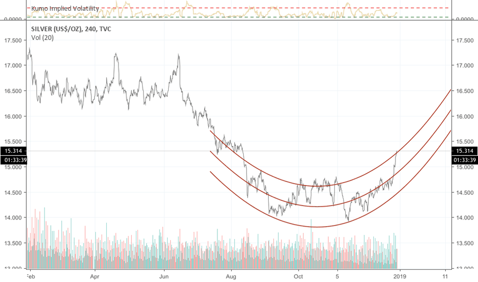 SILVER: SILVER signs of life?