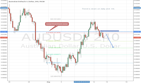 AUDUSD: Oportunity trade on AUD/USD