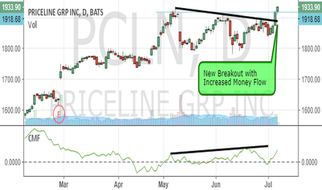 PCLN: Priceline's Breakout is Healthy
