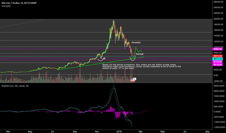 BTCUSD: When you produce sweat of fear, I buy.