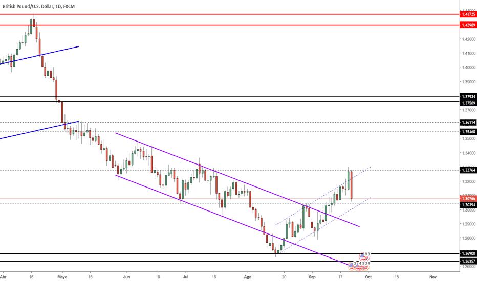 GBPUSD: Proyección GBP/USD Semana 24/09/2018