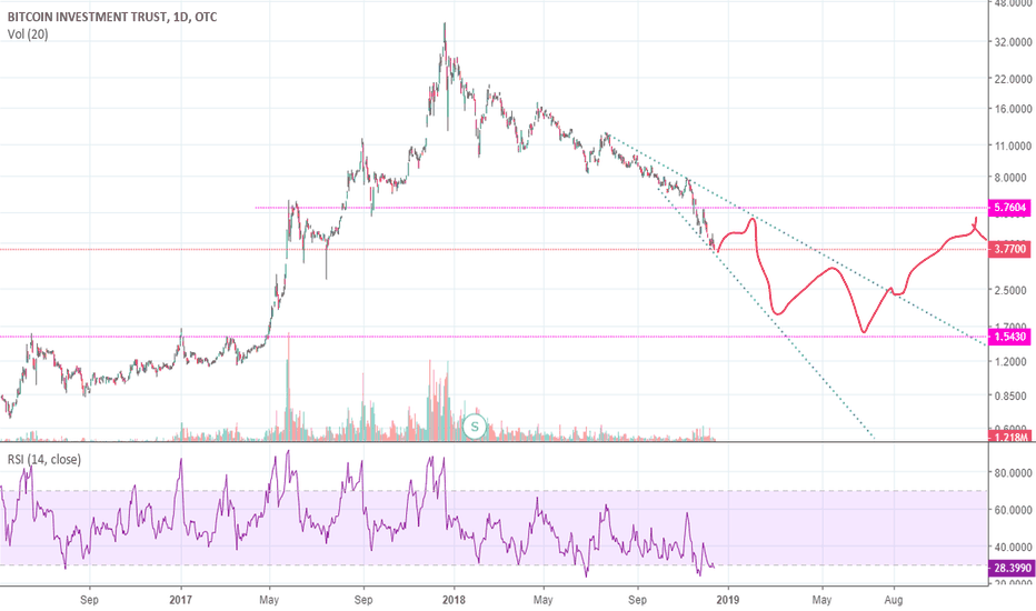 GBTC: General projection of how GBTC (and thereby BTC) will bottom.