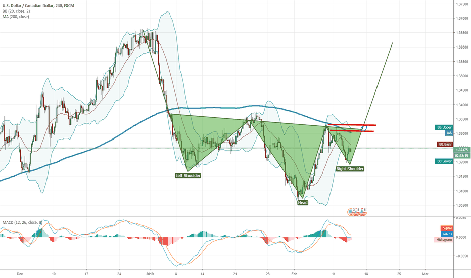 USDCAD: Inverted H&S