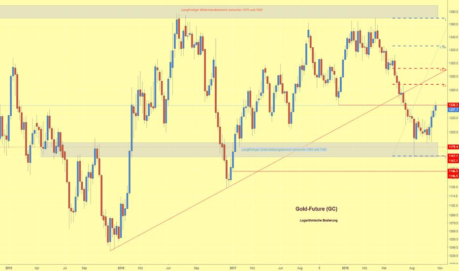GC1!: Goldpreis setzt Kurserholung fort