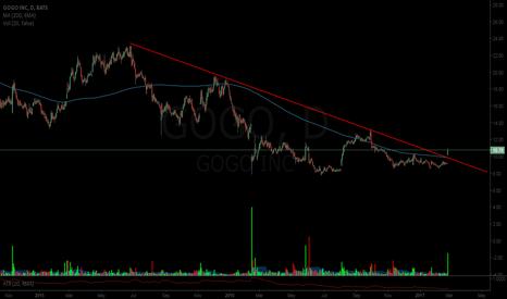 GOGO: $gogo going up