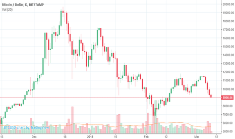 BTCUSD: Bitcoin outlook & analysis BTCUSD Correction Continues mar 9