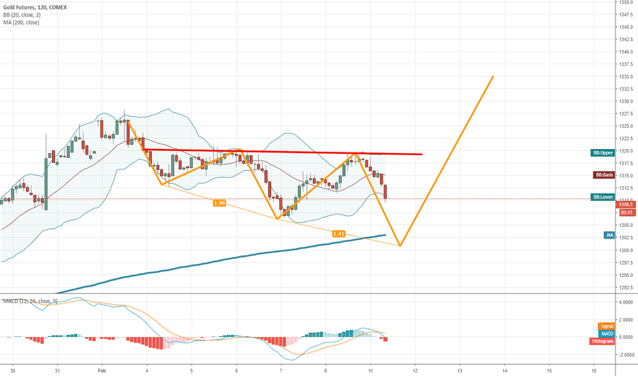 GC1!: Gold plan for the next days