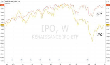 IPO: IPO's underperform in market volatility
