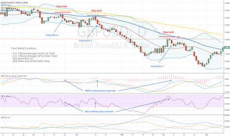 GBPUSD: Trend Market Conditions