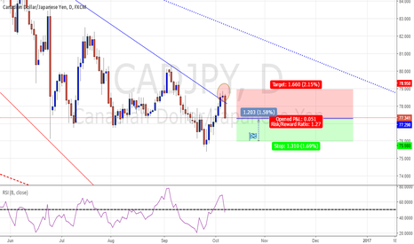 CADJPY: D - CADJPY - Bearish Idea