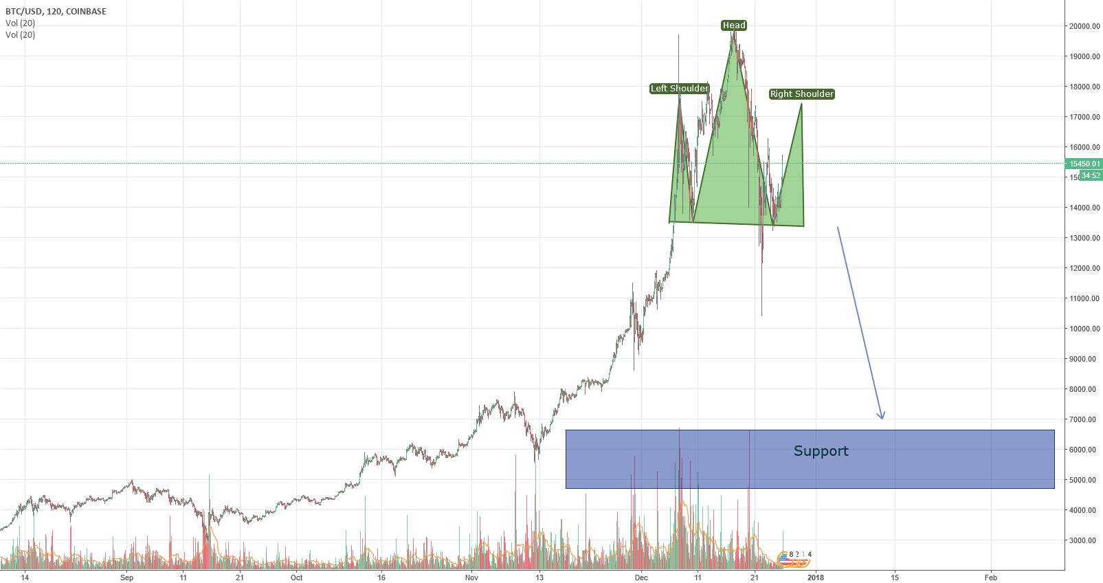 BTC - Huge correction upcomig - Just as expected [5000$ range]