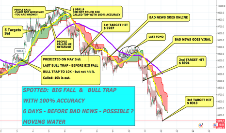 BTCUSD: Spotted:Big Fall & Bull Trap -6 days Before Bad News. Possible ?