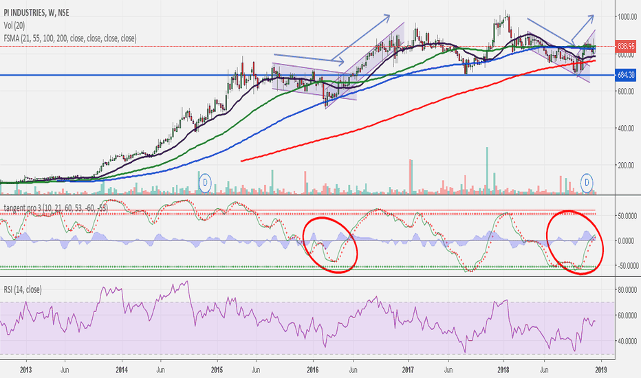 PIIND: PIIND.. a trend to start??