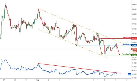 AUDUSD: AUDUSD profit target reached perfectly, remain bearish