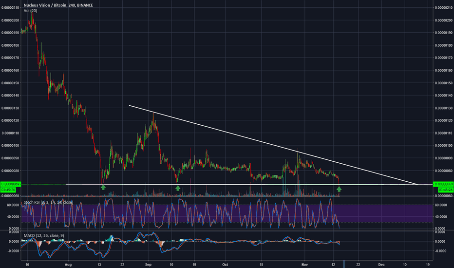 NCASHBTC: **N-CASH**Triple bottom-20% profit call