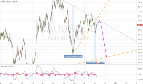 XAUUSD: Neutral Gold