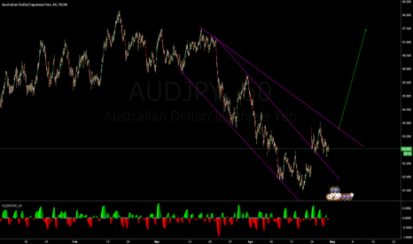 AUDJPY: buy the breakout of the second trend line