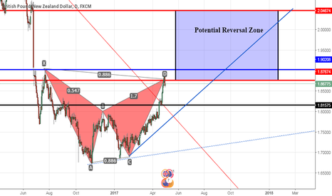 GBPNZD: GBPZD (PoundKiwi) - Potential Bearish Bat or Crab
