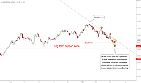 USDCLP: USDCLP: Longs At Key Level, Bull Momentum To Be Seen! -Forex