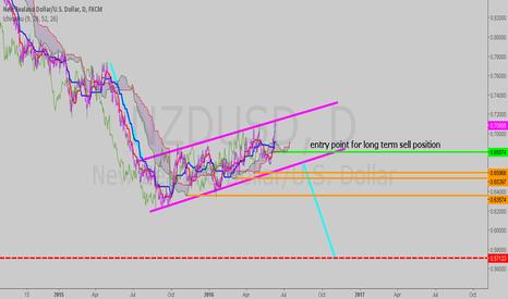 NZDUSD: chart pattern
