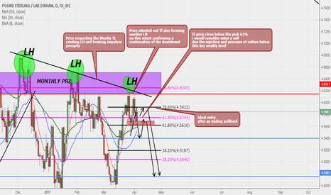 GBPAED: GBPAUD Sell Set Up