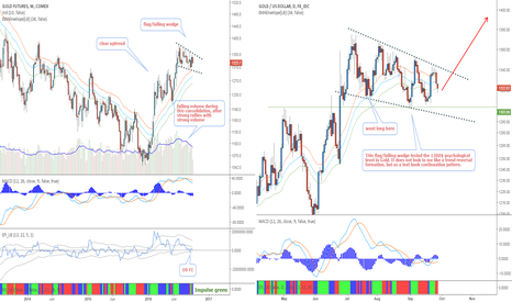 XAUUSD: Gold - A consolidation in an uptrend