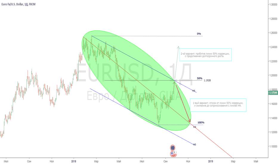 EURUSD: План по EUR/USD