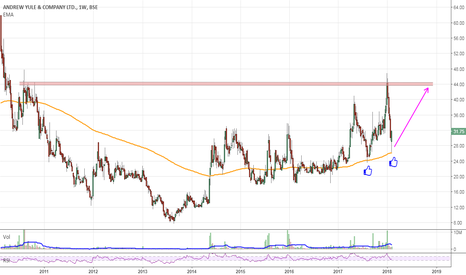 ANDREWYU: Invest with SL 25 for Tgt 44+