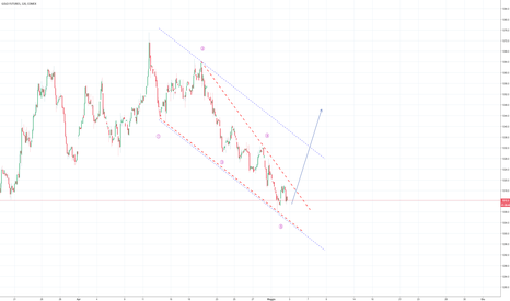 GC2!: LONG imminente sul Gold?