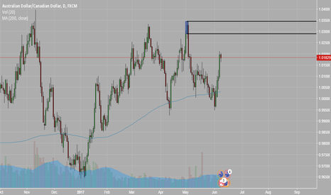 AUDCAD: Supply Zone in AUD/CAD daily chart