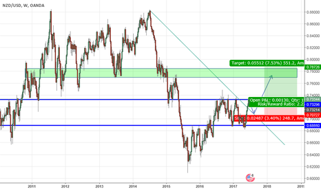 NZDUSD: NZD/USD possible 2/3 Month long position