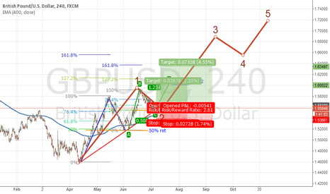 GBPUSD: Elliot Wave  #3 might form