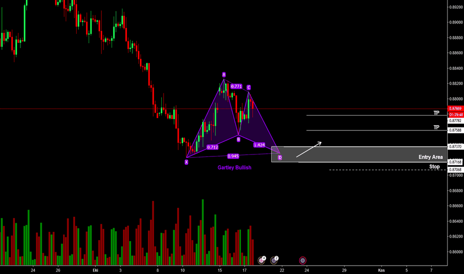 EURGBP: EURGBP GARTLEY BULLISH