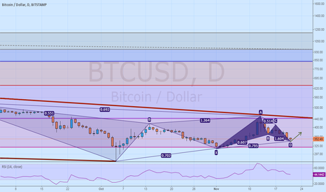 BTCUSD: Bulls are coming out. Update #2: Bulkowski's Bullish Gartley